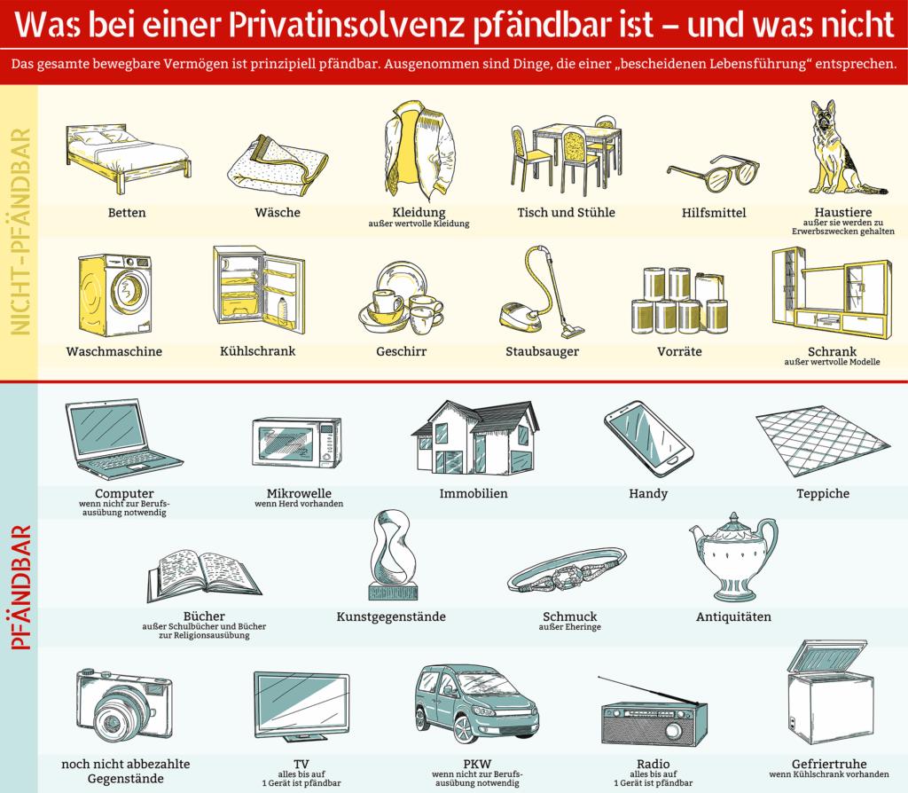 Diese Infografik verdeutlicht, welche Gegenstände dem Pfändungsschutz unterliegen und welche pfändbar sind. (Für größere Ansicht aufs Bild klicken.)